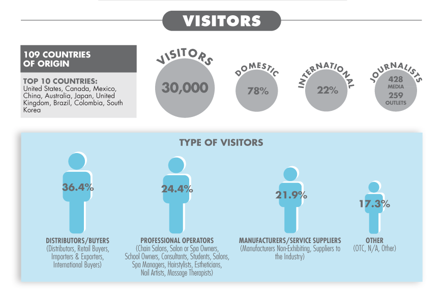 facts-figures-visitors